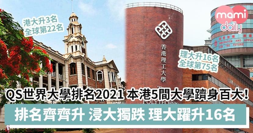 【QS世界大學排名2021】本港5間大學躋身全球百大!港大升3名至22名、理大躍升16名